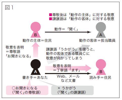 敬語の基本的な概念図